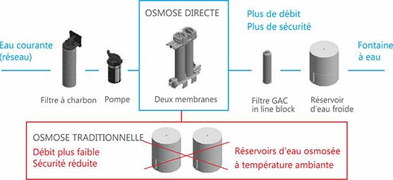 Fontaine à eau avec osmose directe